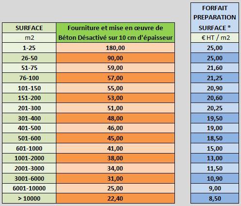 beton-desacive prix